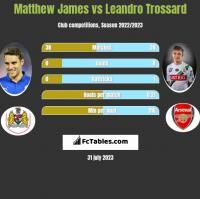Matthew James vs Leandro Trossard h2h player stats