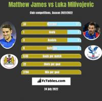 Matthew James vs Luka Milivojevic h2h player stats