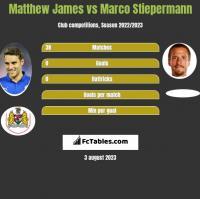 Matthew James vs Marco Stiepermann h2h player stats