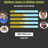 Matthew James vs Mathias Jensen h2h player stats