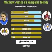 Matthew James vs Nampalys Mendy h2h player stats