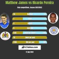 Matthew James vs Ricardo Pereira h2h player stats