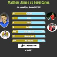 Matthew James vs Sergi Canos h2h player stats