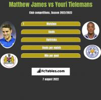 Matthew James vs Youri Tielemans h2h player stats