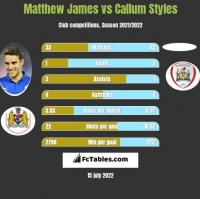 Matthew James vs Callum Styles h2h player stats