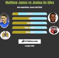 Matthew James vs Joshua Da Silva h2h player stats