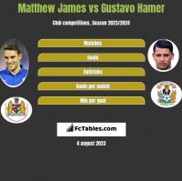 Matthew James vs Gustavo Hamer h2h player stats