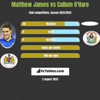 Matthew James vs Callum O'Hare h2h player stats
