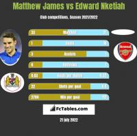 Matthew James vs Edward Nketiah h2h player stats