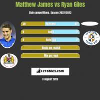 Matthew James vs Ryan Giles h2h player stats