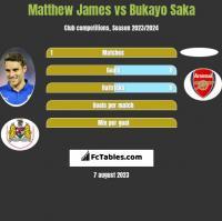 Matthew James vs Bukayo Saka h2h player stats
