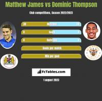 Matthew James vs Dominic Thompson h2h player stats