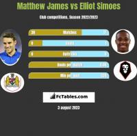 Matthew James vs Elliot Simoes h2h player stats