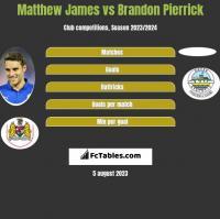 Matthew James vs Brandon Pierrick h2h player stats