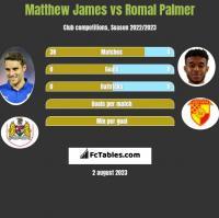 Matthew James vs Romal Palmer h2h player stats