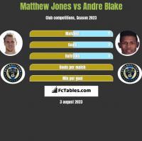 Matthew Jones vs Andre Blake h2h player stats