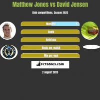 Matthew Jones vs David Jensen h2h player stats