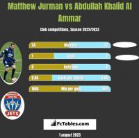 Matthew Jurman vs Abdullah Khalid Al Ammar h2h player stats