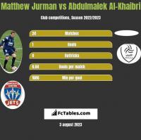 Matthew Jurman vs Abdulmalek Al-Khaibri h2h player stats