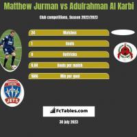 Matthew Jurman vs Adulrahman Al Karbi h2h player stats