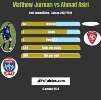Matthew Jurman vs Ahmad Asiri h2h player stats
