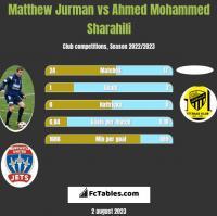 Matthew Jurman vs Ahmed Mohammed Sharahili h2h player stats