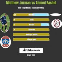 Matthew Jurman vs Ahmed Rashid h2h player stats