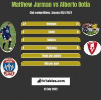 Matthew Jurman vs Alberto Botia h2h player stats