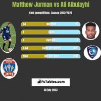 Matthew Jurman vs Ali Albulayhi h2h player stats