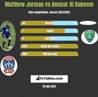 Matthew Jurman vs Ammar Al Daheem h2h player stats