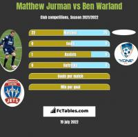 Matthew Jurman vs Ben Warland h2h player stats
