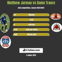 Matthew Jurman vs Dame Traore h2h player stats