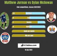 Matthew Jurman vs Dylan McGowan h2h player stats