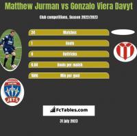 Matthew Jurman vs Gonzalo Viera Davyt h2h player stats
