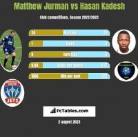 Matthew Jurman vs Hasan Kadesh h2h player stats