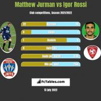 Matthew Jurman vs Igor Rossi h2h player stats