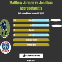 Matthew Jurman vs Jonathan Aspropotamitis h2h player stats