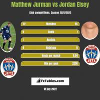 Matthew Jurman vs Jordan Elsey h2h player stats