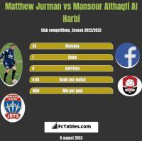 Matthew Jurman vs Mansour Althaqfi Al Harbi h2h player stats