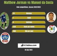 Matthew Jurman vs Manuel da Costa h2h player stats