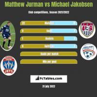 Matthew Jurman vs Michael Jakobsen h2h player stats