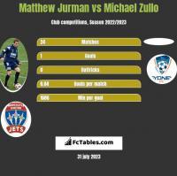 Matthew Jurman vs Michael Zullo h2h player stats