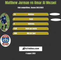 Matthew Jurman vs Omar Al Mezael h2h player stats
