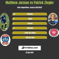Matthew Jurman vs Patrick Ziegler h2h player stats