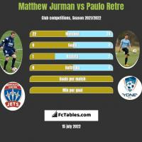 Matthew Jurman vs Paulo Retre h2h player stats