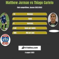 Matthew Jurman vs Thiago Carleto h2h player stats