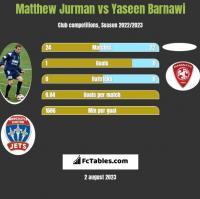 Matthew Jurman vs Yaseen Barnawi h2h player stats