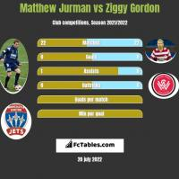 Matthew Jurman vs Ziggy Gordon h2h player stats