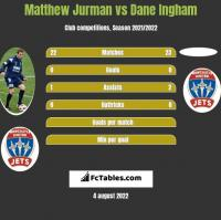 Matthew Jurman vs Dane Ingham h2h player stats