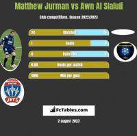Matthew Jurman vs Awn Al Slaluli h2h player stats